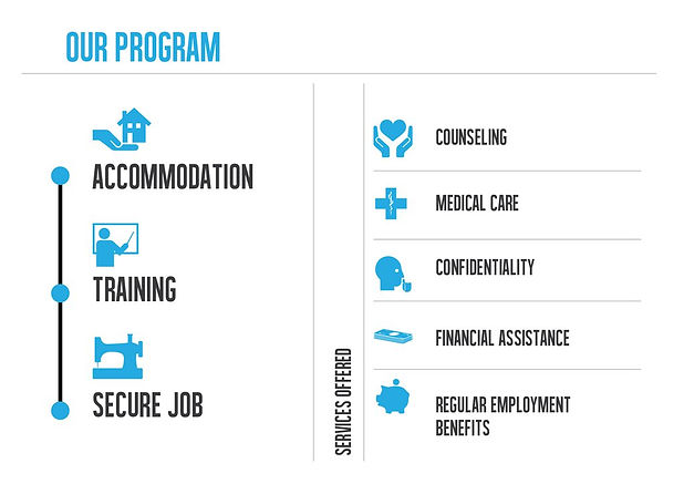 Threads of Freedom program components Accommodation Training Secure Job Services provided Counseling Mecial care confidentiality financial assistance regular employment benefits