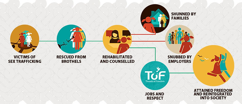 Threads of Freedom Processes flowchart Victims of Sex Trafficking Rescued from Brothels Rehabilitated and Counselled Shunned by family society employer get job employment stability independence reintegrated