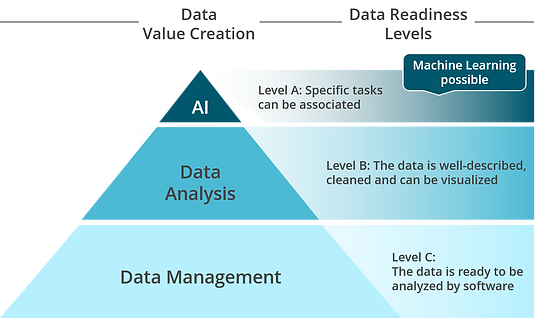 Data Readiness Model.png
