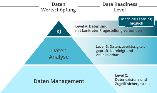 Data Readiness_DE.png