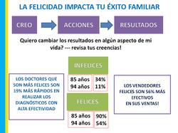 La felicidad impacta