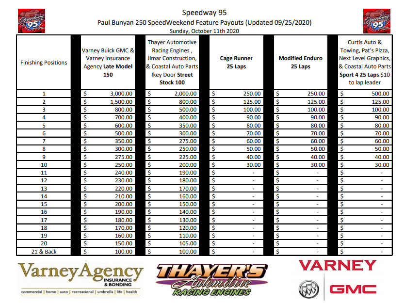 speedweekend updated payout.PNG