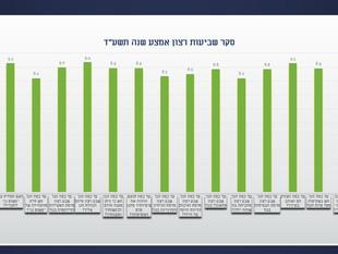 תוצאות סקר שביעות רצון מרץ 2014