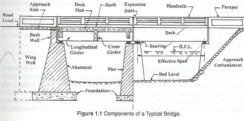 BRIDGE & ITS COMPONENTS