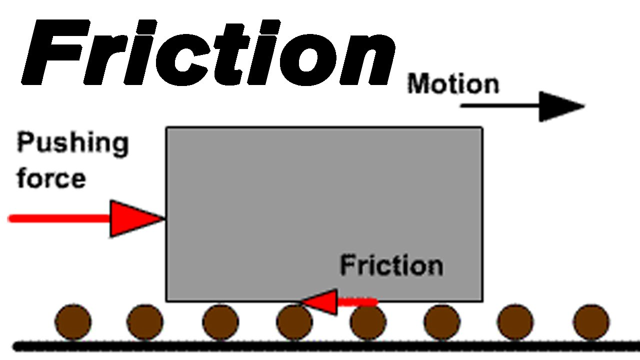 Principles Of Friction Civil Engineering Notes