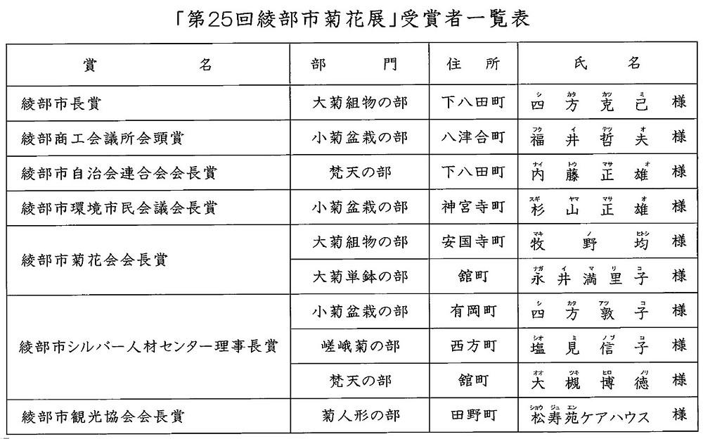 第25回綾部市菊花展受賞者