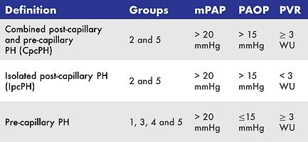 Hemodynamic definitions in pulmonary hypertension