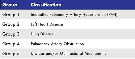 Classifications of pulmonary hypertension