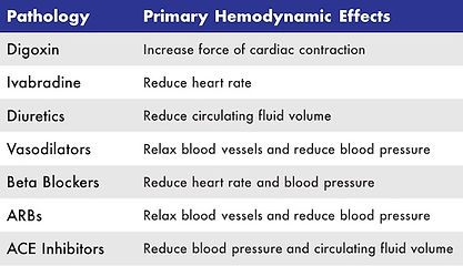 Hemodynamic effects of selected medications commonly prescribed in the setting of heart failure