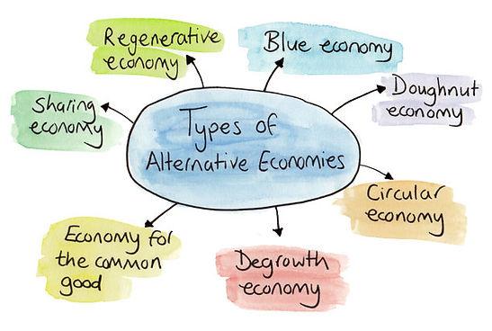 2019-04-Alternative-Economies-Mind-Map.j