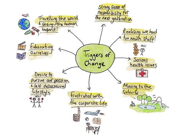 Triggers-of-Change-V7.jpg