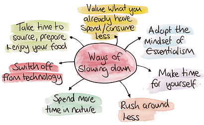 2019-03-Slowing-down-mind-map-50-percent