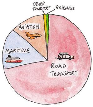 2019-03-Transport-Pie-ChartV2.jpg