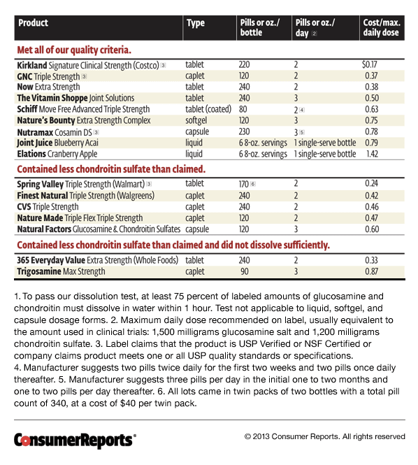 Consumer Report Chart which rates common supplements