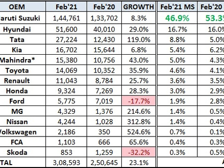 Indian Car Sales Figures - February 2021