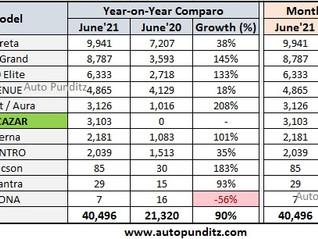 Hyundai India Sales Analysis for June 2021 - Creta, Venue, i10 Nios, Alcazar