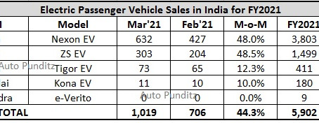Electric Passenger Vehicle sales hit a record high in FY2021 and grow 74% over FY2020!