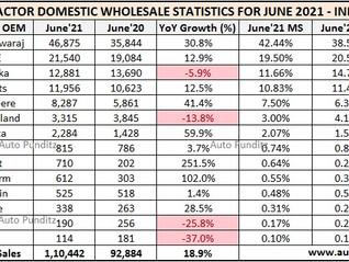 Indian Tractor Sales Figures for June 2021 - Mahindra, TAFE, Sonalika