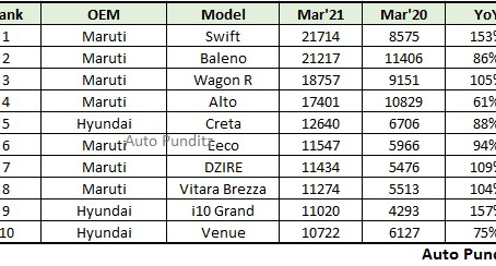 Top 10 Selling Cars in India for March 2021 - Swift tops the list again!