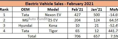 Tata Nexon EV records a Market Share of 60% in February 2021