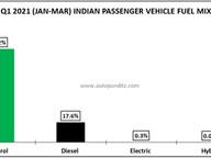 Indian Passenger Vehicle Market Fuel Analysis - Q1 2021 (Jan-Mar)