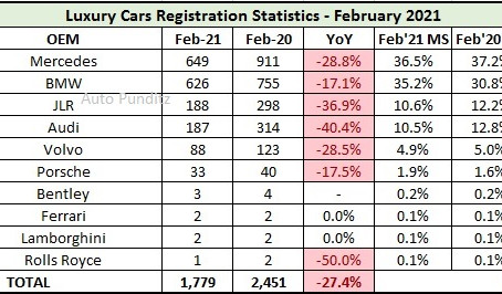 Luxury Car Sales in India for February 2021