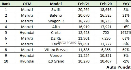 Top 10 Selling Cars in India for February 2021
