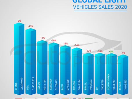 Global Vehicle Sales drop to the lowest since 2011 in 2020!