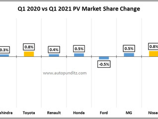 Tata Motors registers its highest Q1 Market Share for the past 8 years in Q1 2021!