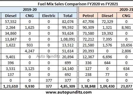Hyundai India Fuel Mix Analysis for FY2021 - 28% of its sales came from Diesel and CNG models!