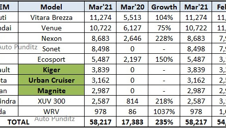 Compact SUV sales in March 2021- Nexon outsells Sonet!