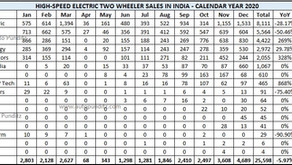 High-Speed Electric Two-Wheeler Dispatch Statistics in India for 2020