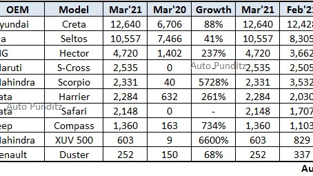 Top 10 Mid Size SUV Sales March 2021