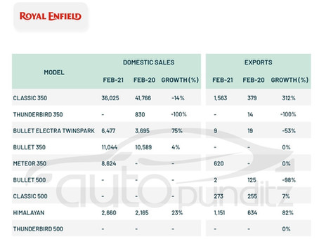 Royal Enfield Export Volumes jumped 94% YoY in February 2021!