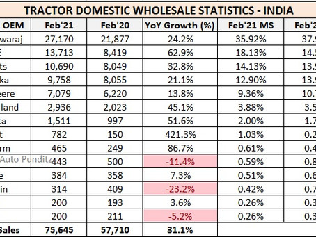 Tractor Sales Statistics for February 2021 – India