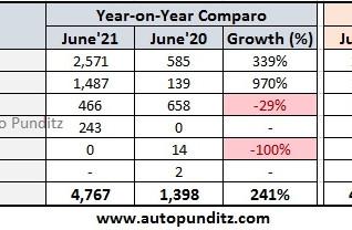 Honda Cars India registers domestic sales of 4,767 units in June'21!