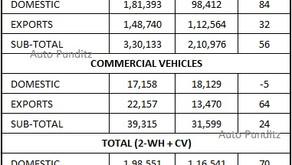 Bajaj Auto Sales for March 2021