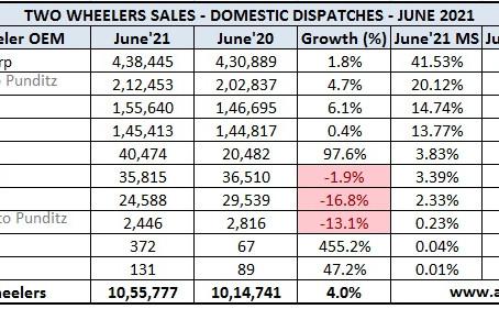 Indian 2 Wheeler Sales Figures – June 2021