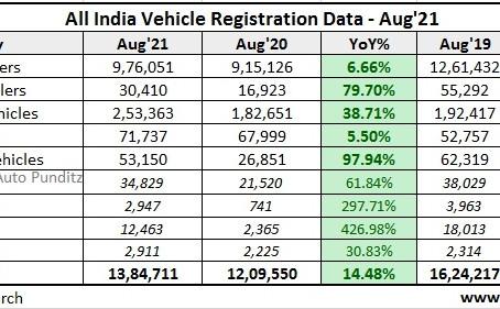 August 2021 Vehicle Registration Data