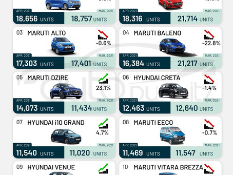 Top 10 Selling Cars in India for April 2021 - Wagon R tops the list!