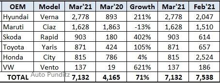 Honda City slips to the 5th rank in Executive Sedan Segment for March 2021!