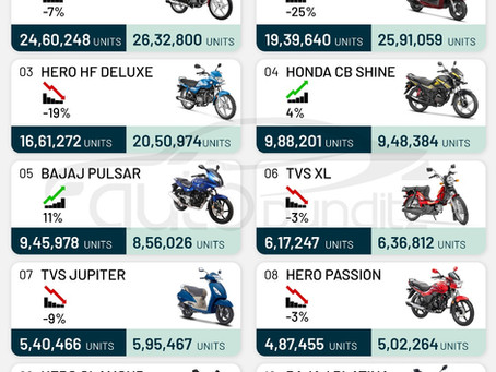 Top 10 Selling Two Wheelers of FY2021
