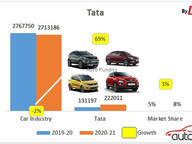 How Tata Motors became a formidable Number 3 OEM and charted a Turnaround!