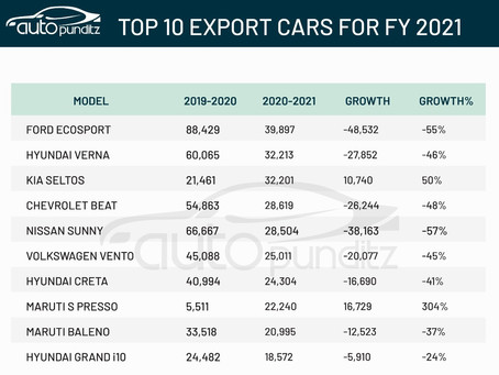 Top 10 Cars Exported from India for FY2021 - Ecosport, Verna, Seltos