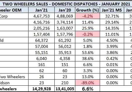 Indian 2 Wheeler Sales Figures – January 2021