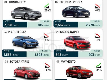 Executive Sedan Sales in April 2021 - Honda City regains the Top Slot!