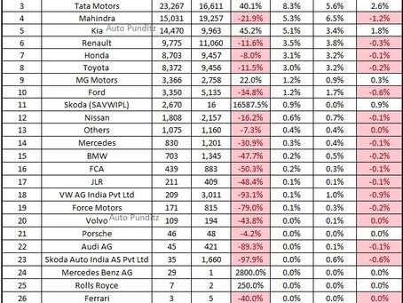 Indian Car Sales Figures – January 2021 (FADA Report)