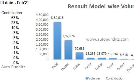 Product Lifecycle Analysis – Renault India