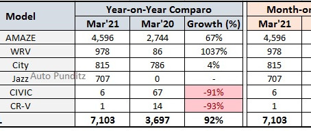 Honda Cars India Sales Analysis for March 2021