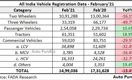 Vehicle Registration Statistics – February 2021